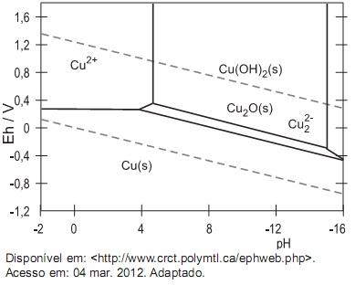 Questes de no definido q432208 o diagrama de pourbaix do sistema cobre h2 o est apresentado na figura acima esse diagrama muito em pregado para estabelecer as condies de corroso ccuart Choice Image
