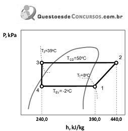 Questes de concursos adicionadas de analista engenharia a figura acima ilustra o diagrama presso p versus entalpia h para um sistema de refrigerao que atende uma cmara fria com capacidade de refrigerao ccuart Gallery