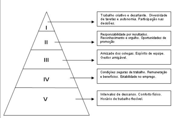 Questes de gesto de pessoas q755935 assinale a alternativa que substitui corretamente os nmeros romanos na figura abaixo que representa as necessidades humanas da teoria de maslow ccuart Images